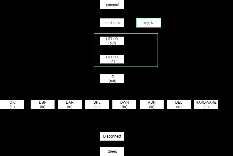 17-flow-chart-of-communications