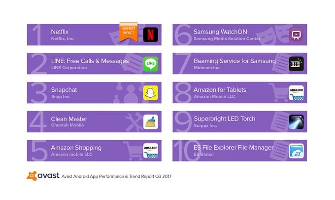Avast App Report Q3-2017 Top Data Traffic Hogs Run by Users.jpg