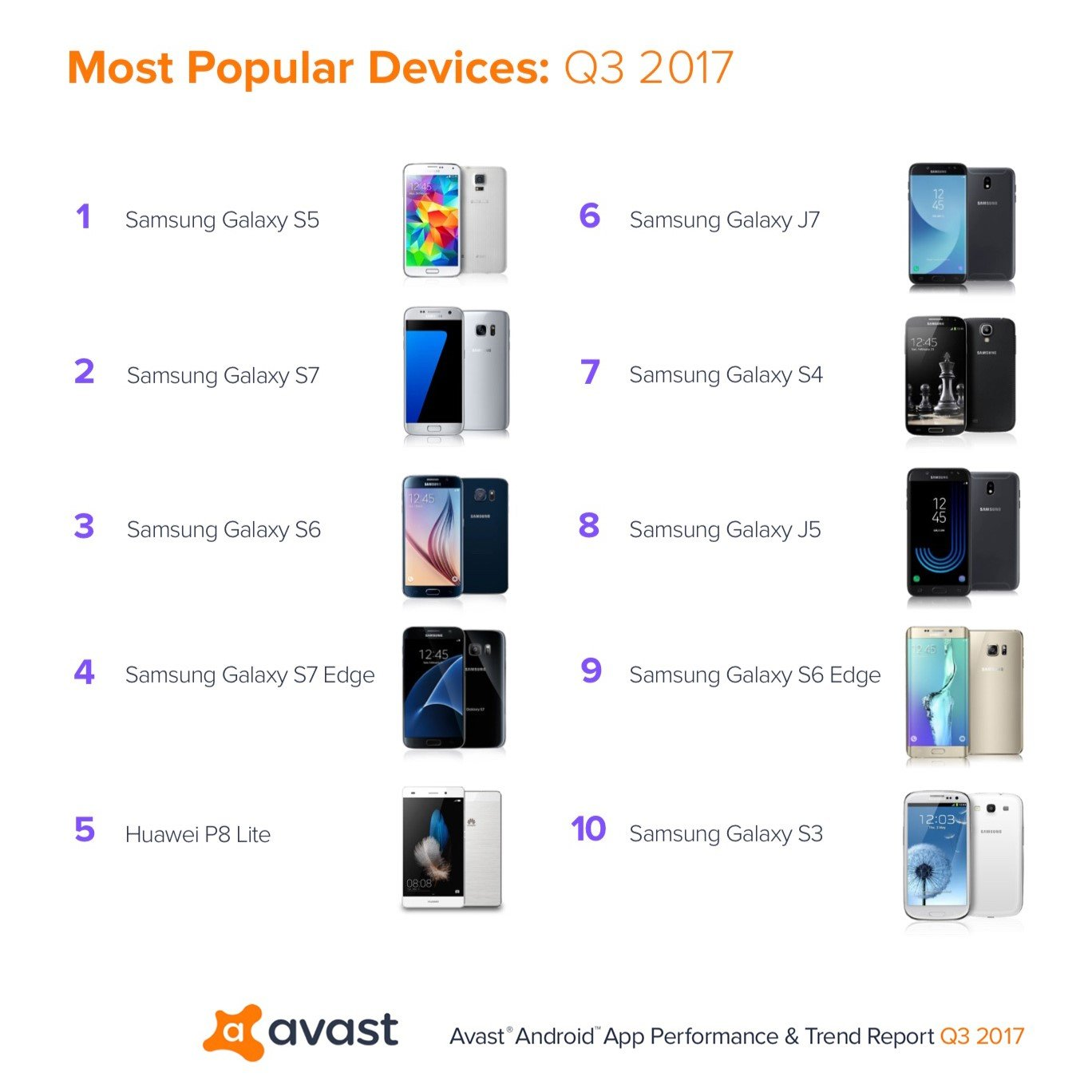 Avast-App-Report-Top-10-android-smartphones-1