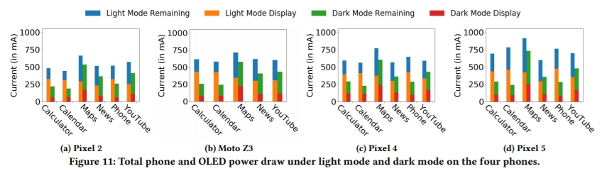 Dark-Mode-Battery-Consumption