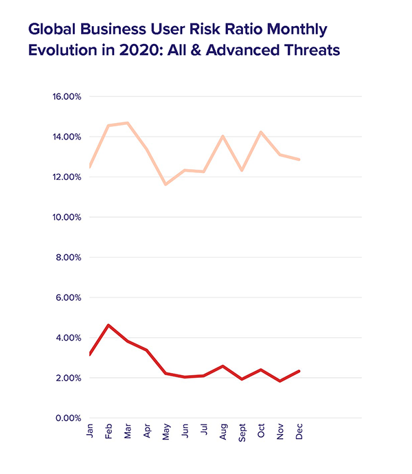 Global_Business_User_Risk_Ratio_Monthly_Evolution_in_2020_All_&_Advanced_Threats_600px