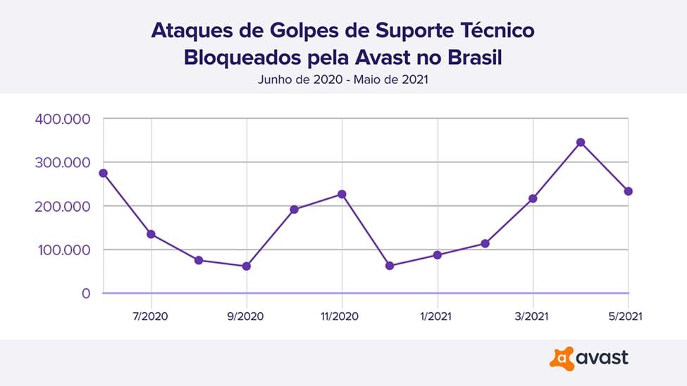 Golpes_de_suporte_técnico_bloqueados_pela_Avast_no_Brasil