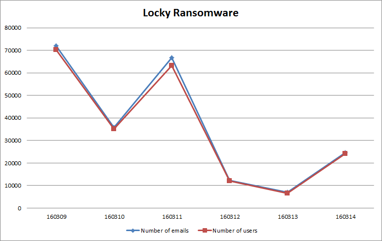 Locky_chart.png