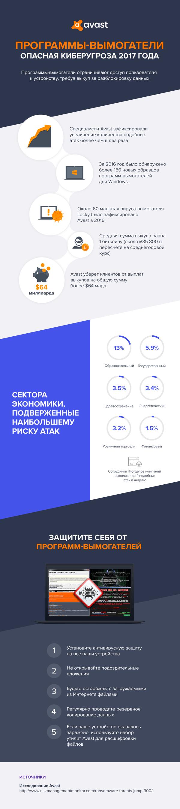 Статистика программ-вымогателей