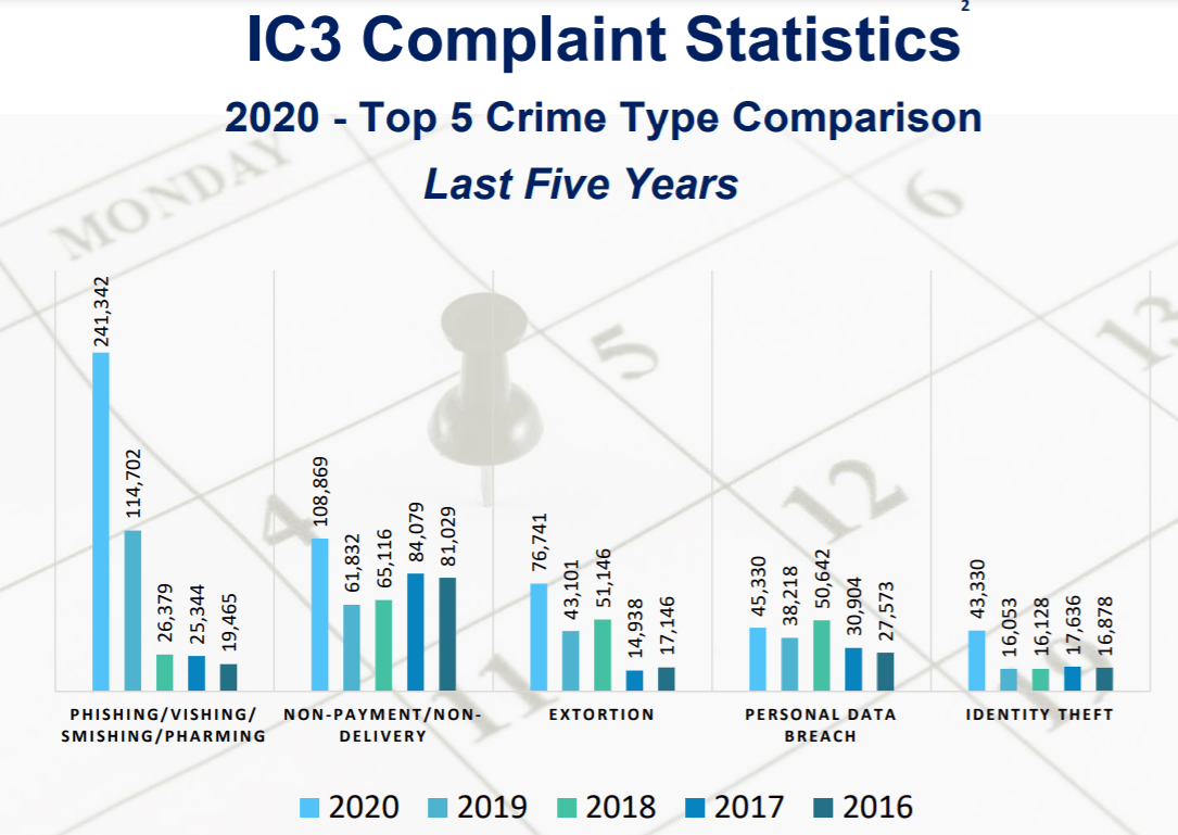 2020-Internet-Crime-Report
