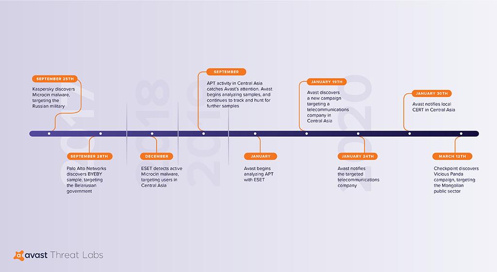 APT blog timeline V3