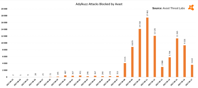 Adylkuzz_Avast.png