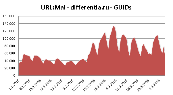 differentia_graph_guids.png