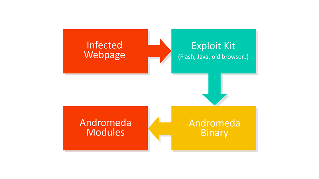 infection_scheme_Andromeda.png