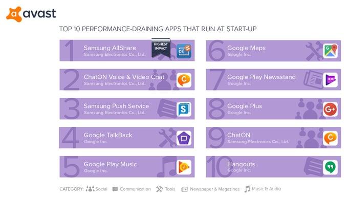 TOP_10_PERFORMANCE-DRAINING_APPS_RUN_STARTUP.jpg