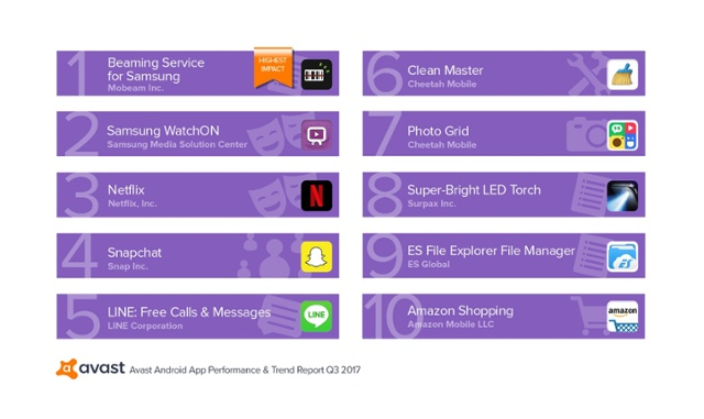 Avast App Report Q3-2017 Top 10 Battery Drainers That Run by Users-1.jpg