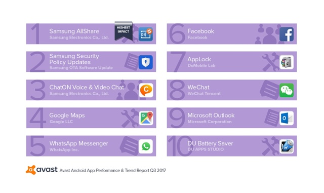 Avast App Report Q3-2017 Top 10 Performance Draining Apps That Run at Startup-1.jpg
