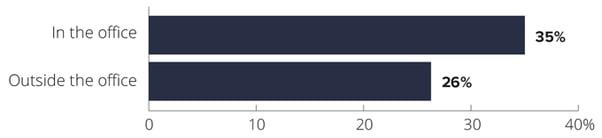 Avast-Mobile-Workforce-Figure-6