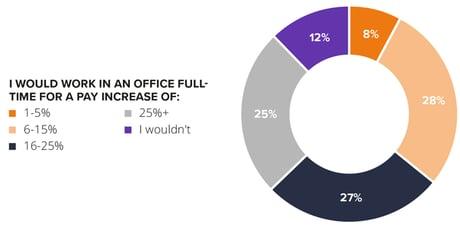 Avast-Mobile-Workforce-Figure-7