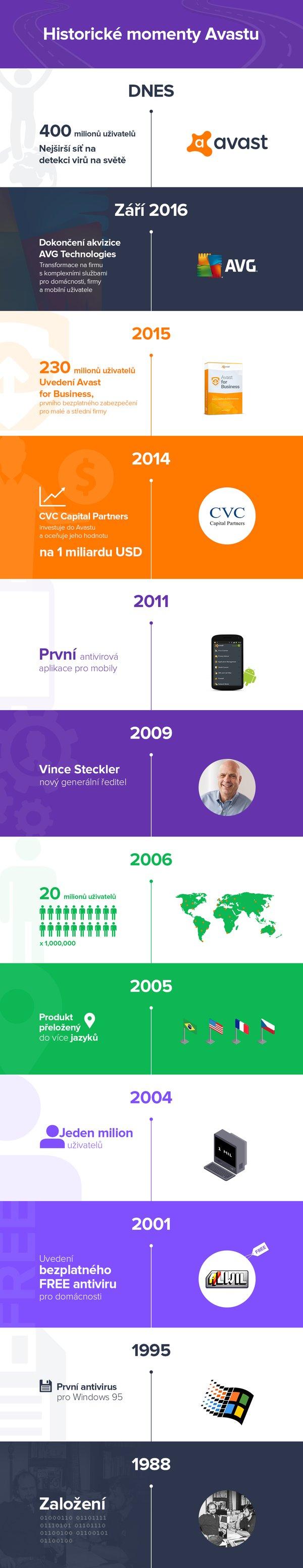 CZ_infographics_Avast_history.png
