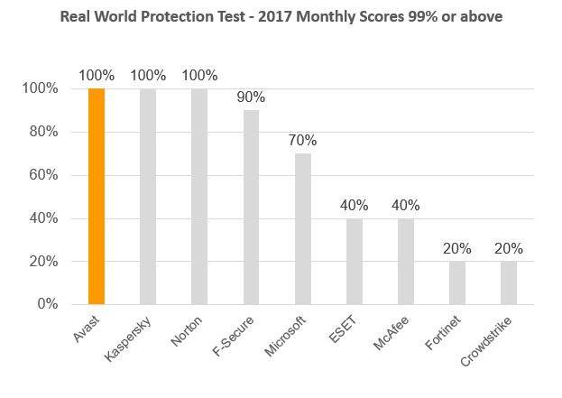 av_comparatives_real_world_protection_data.jpg