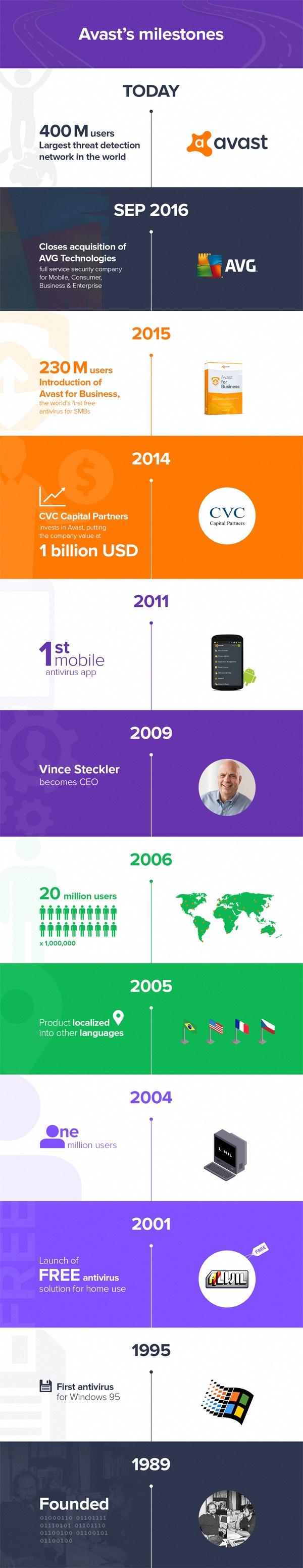 Avast milestones infographic