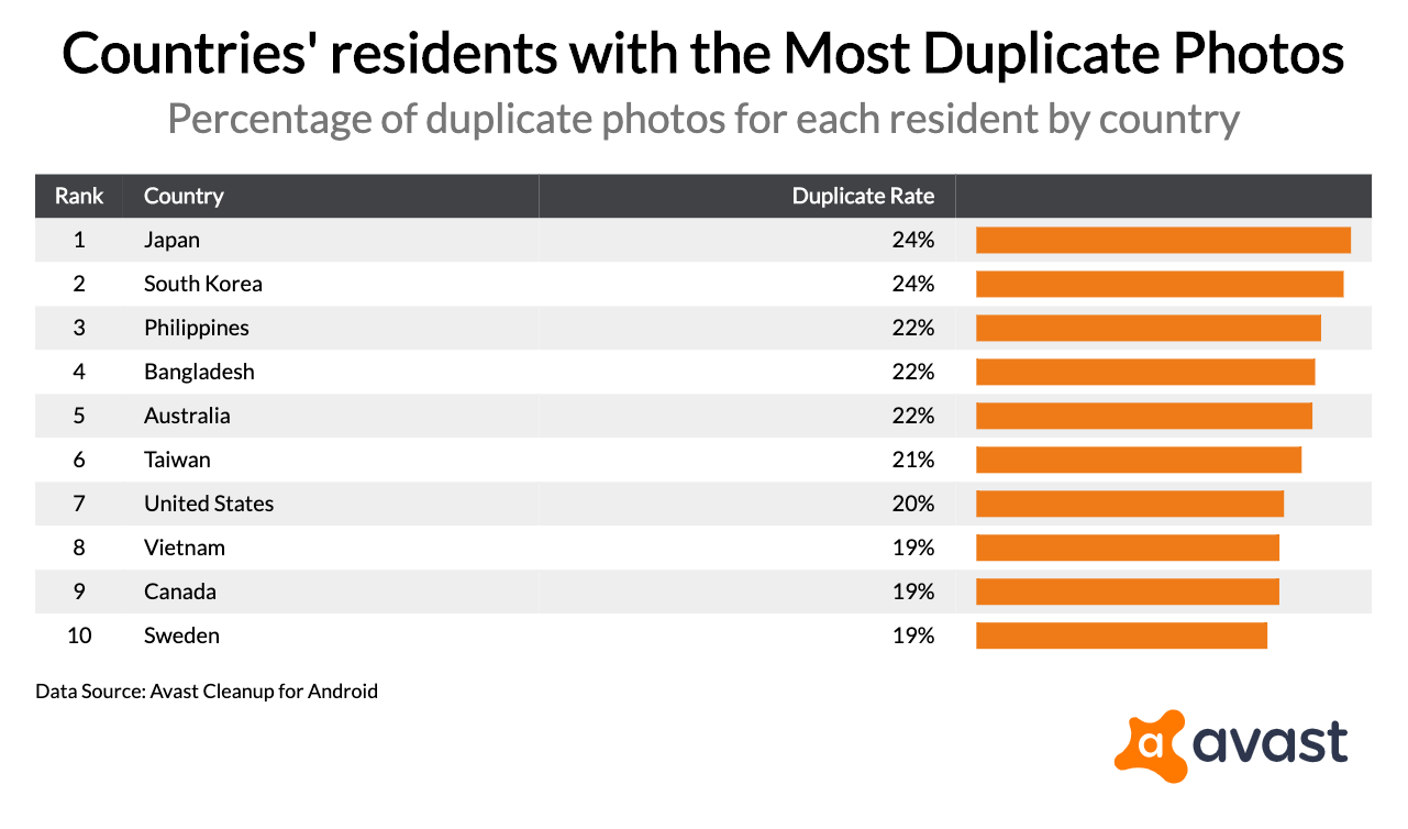countries-residents-with-the-most-duplicate-photos_2019-09-26T21_12_52.534Z