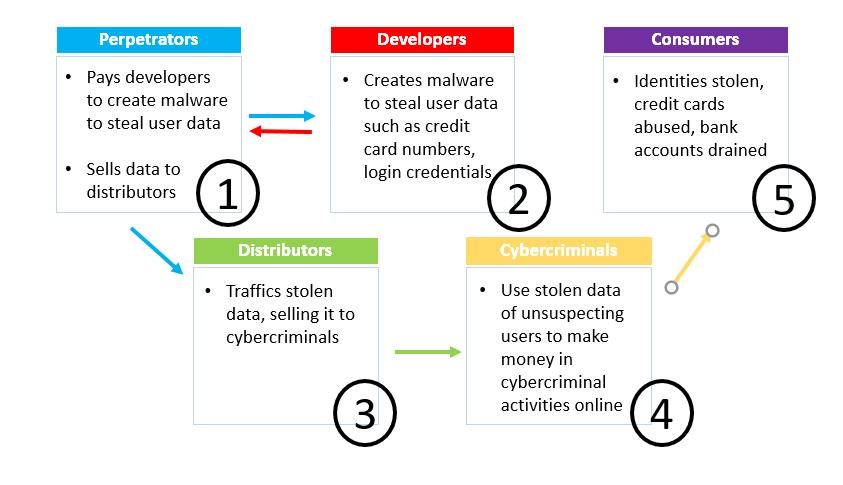 cybercrime-evolution