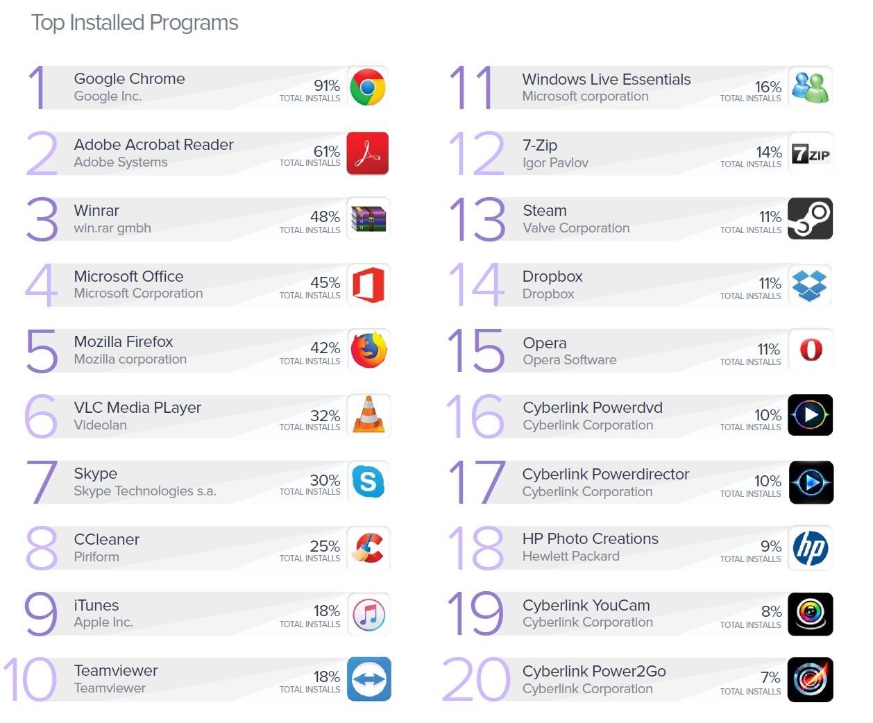 pc-app-report-2019-top-installed-apps