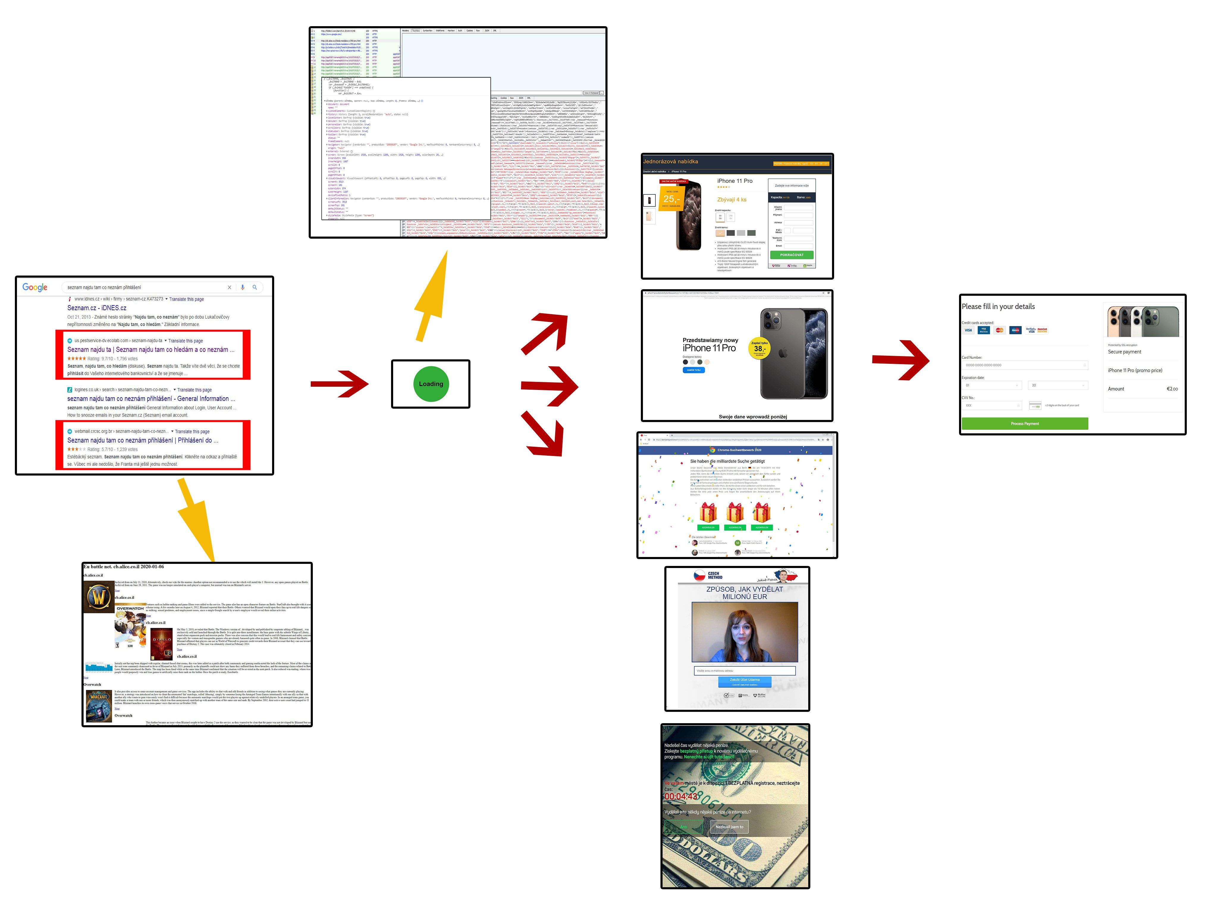 podvody-diagram