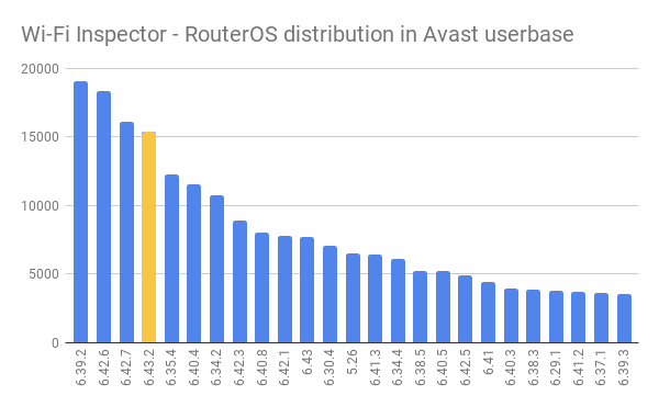router-os-distribution