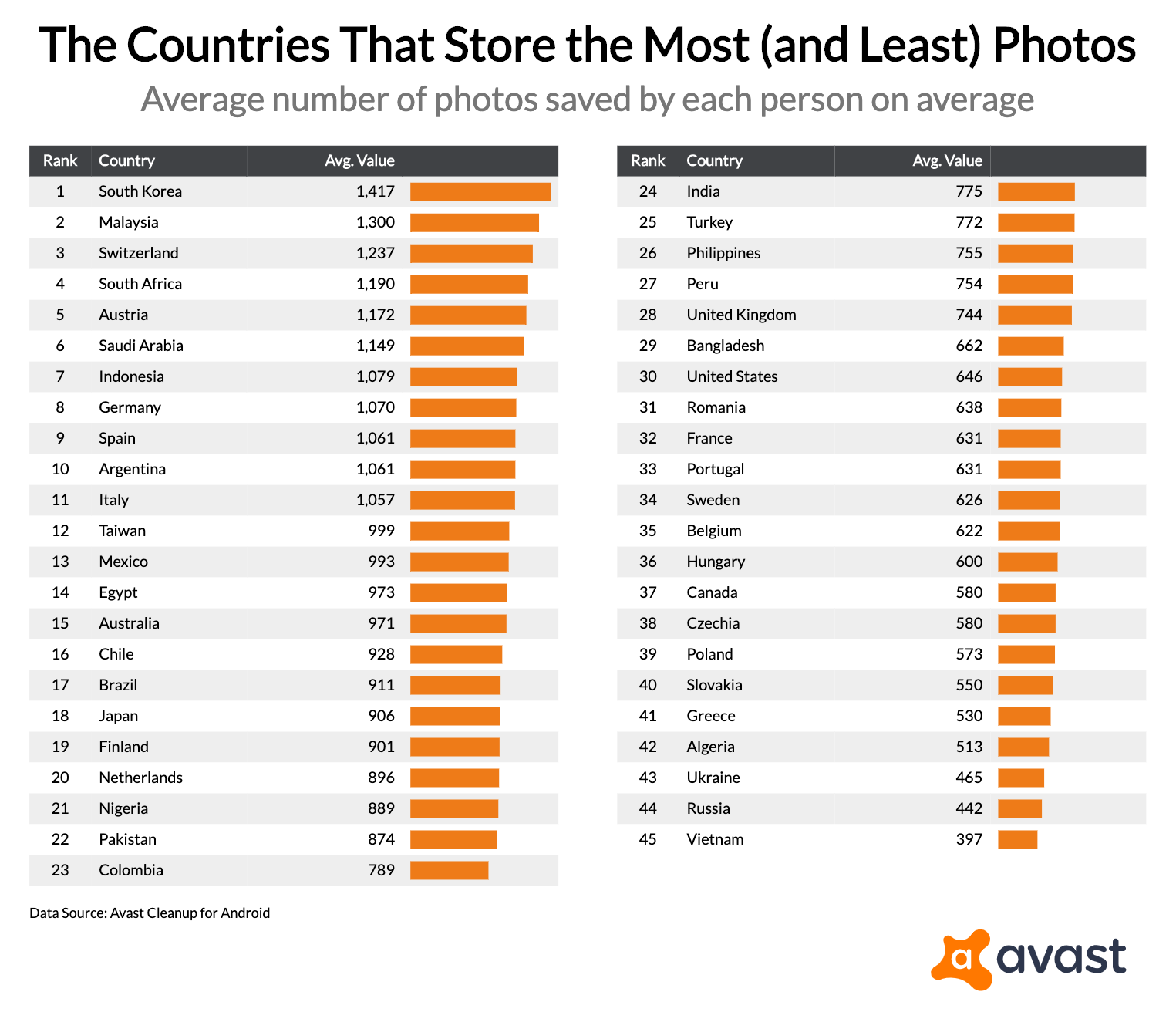 the-countries-that-store-the-most-and-least-photos_2019-09-26T21_17_28.427Z