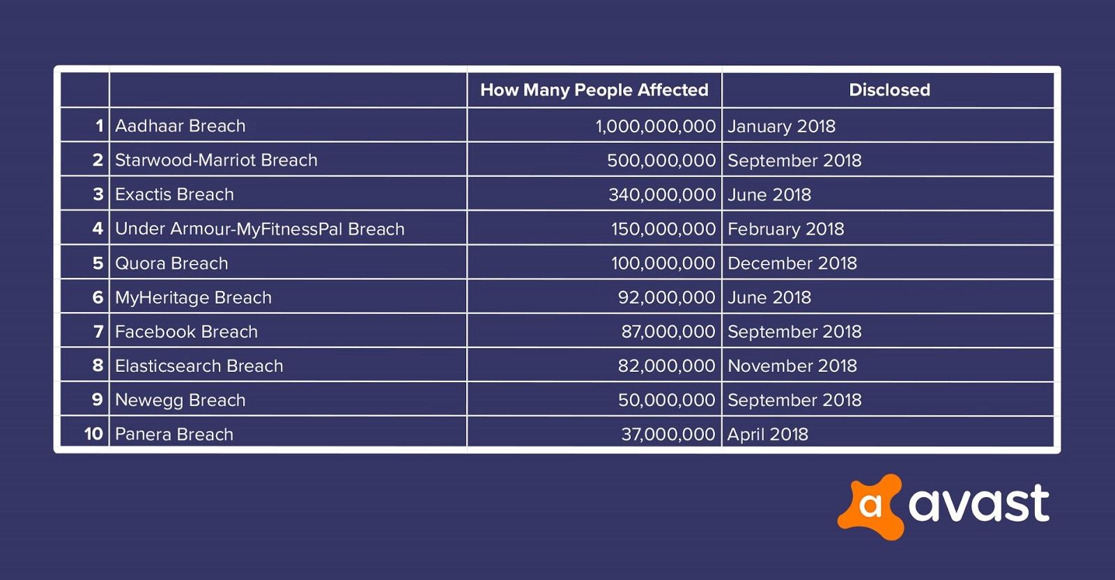 top-data-breaches-2018