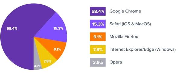 browser-os-market-share