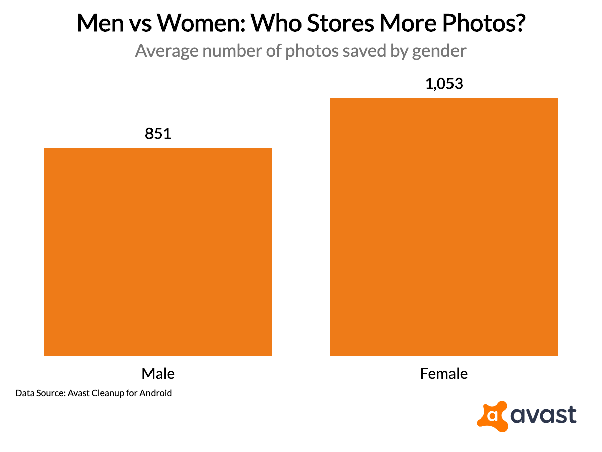 men-vs-women-who-stores-more-photos_2019-09-26T21_13_50.341Z