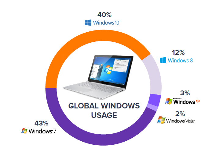 pc-app-report-2019-global-windows-usage