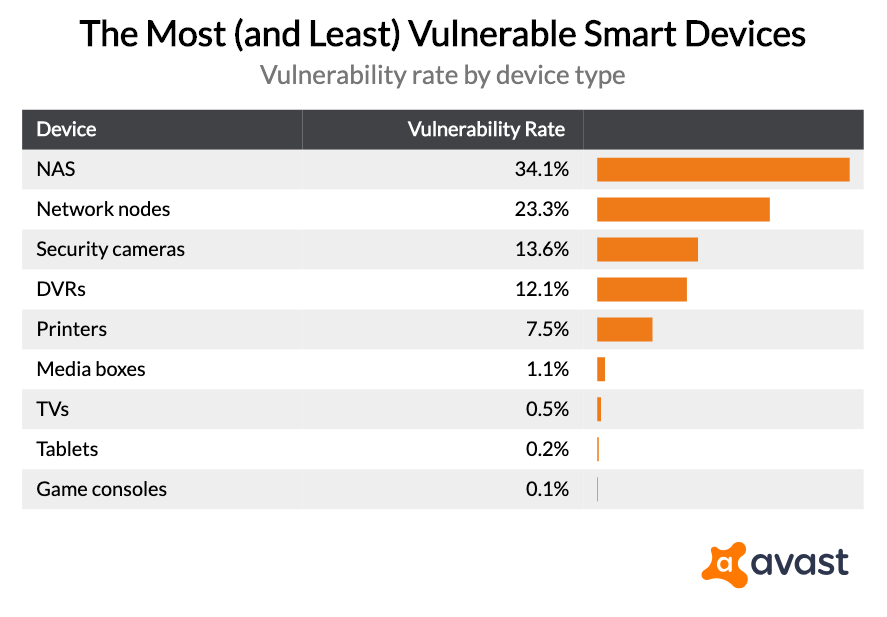 the-most-and-least-vulnerable-smart-devices
