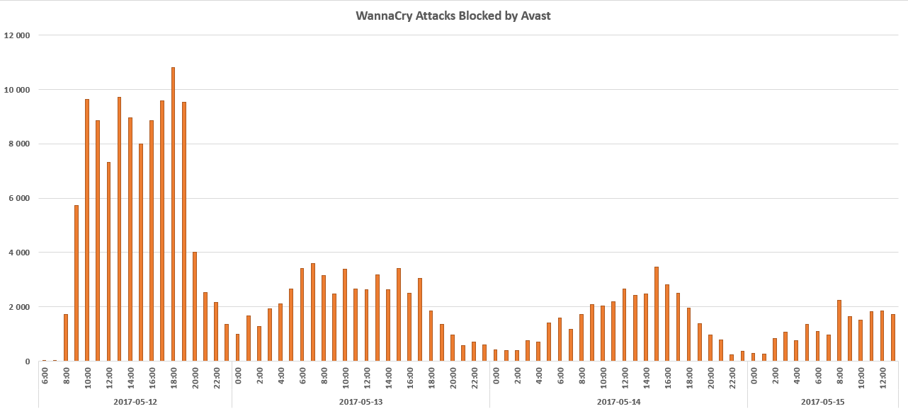 Динамика распространения WannaCry
