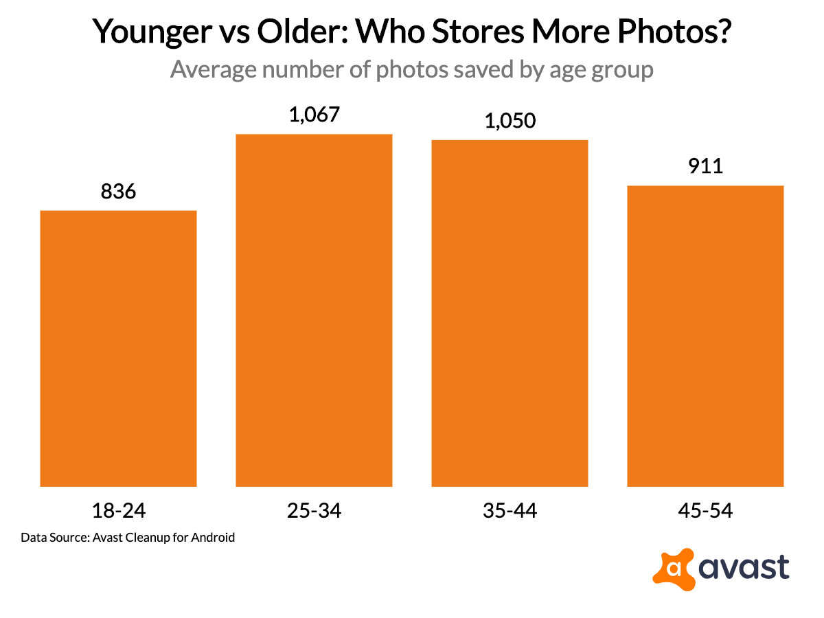 younger-vs-older-who-stores-more-photos_2019-09-26T21_13_36.831Z