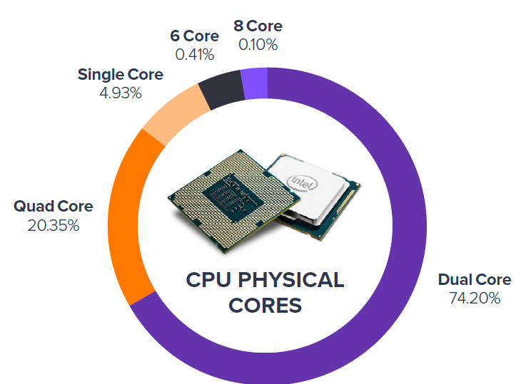 cpu-physical-cores