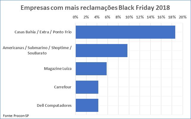 Empresas com mais reclamações na Black Friday 2018 – Procon-SP
