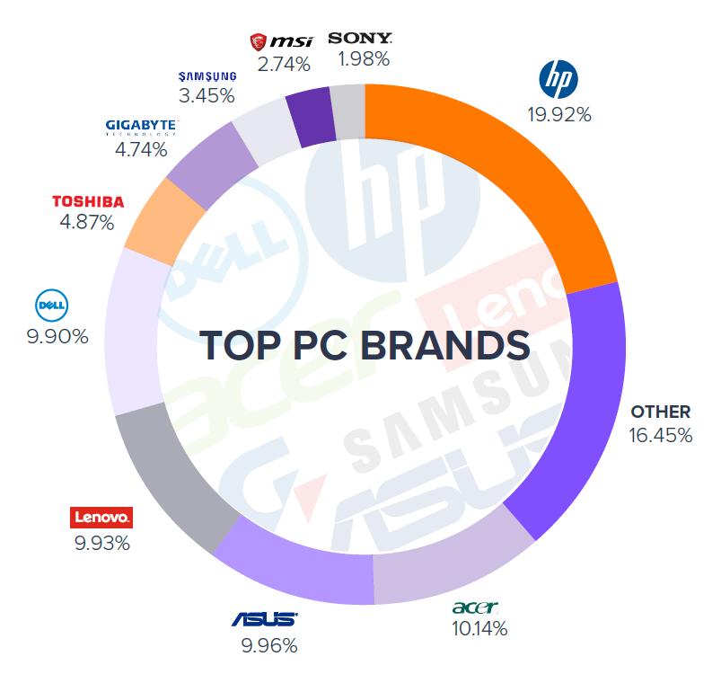 top-pc-brands