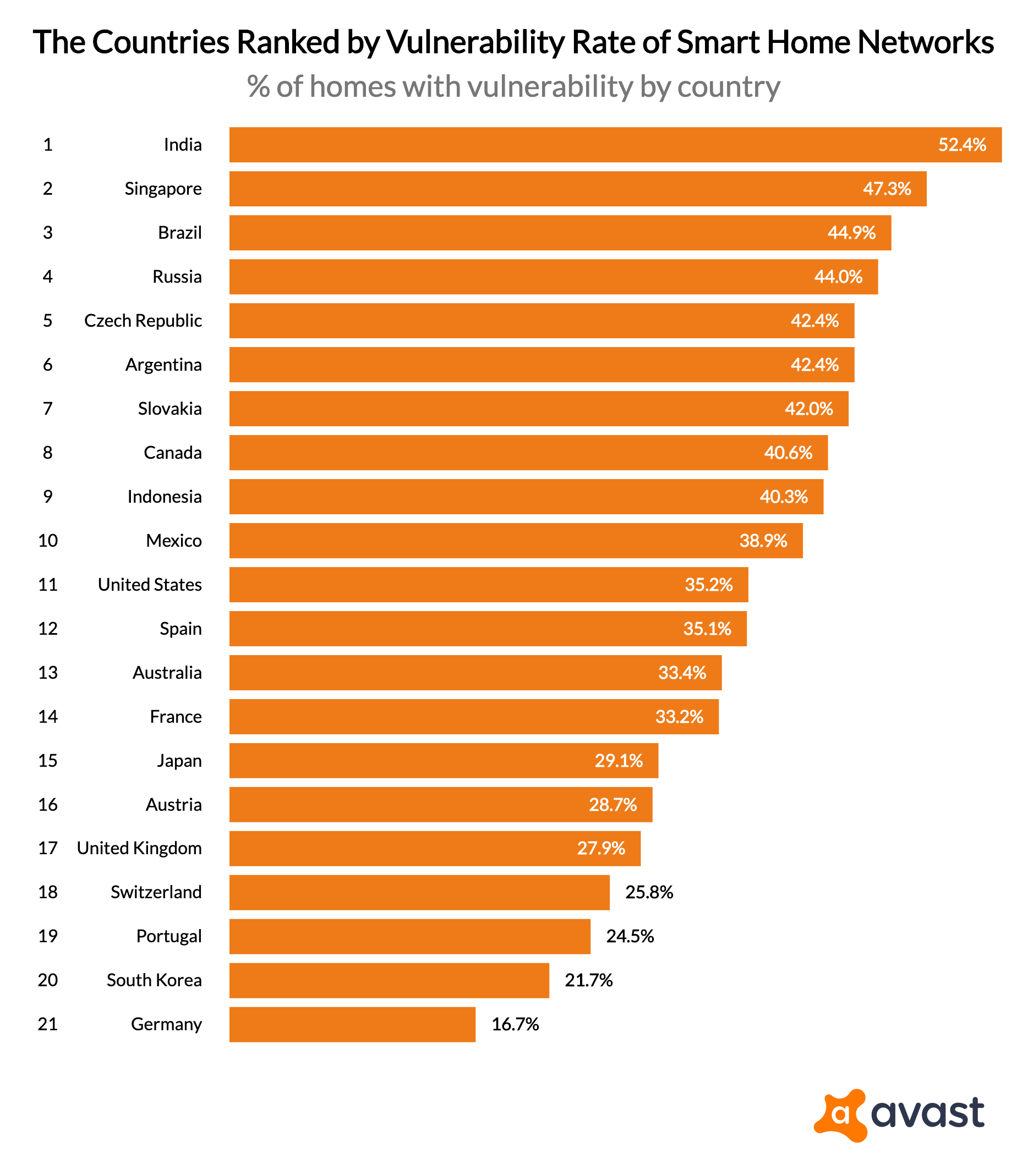 the-countries-ranked-by-vulnerability-rate-of-smart-home-networks