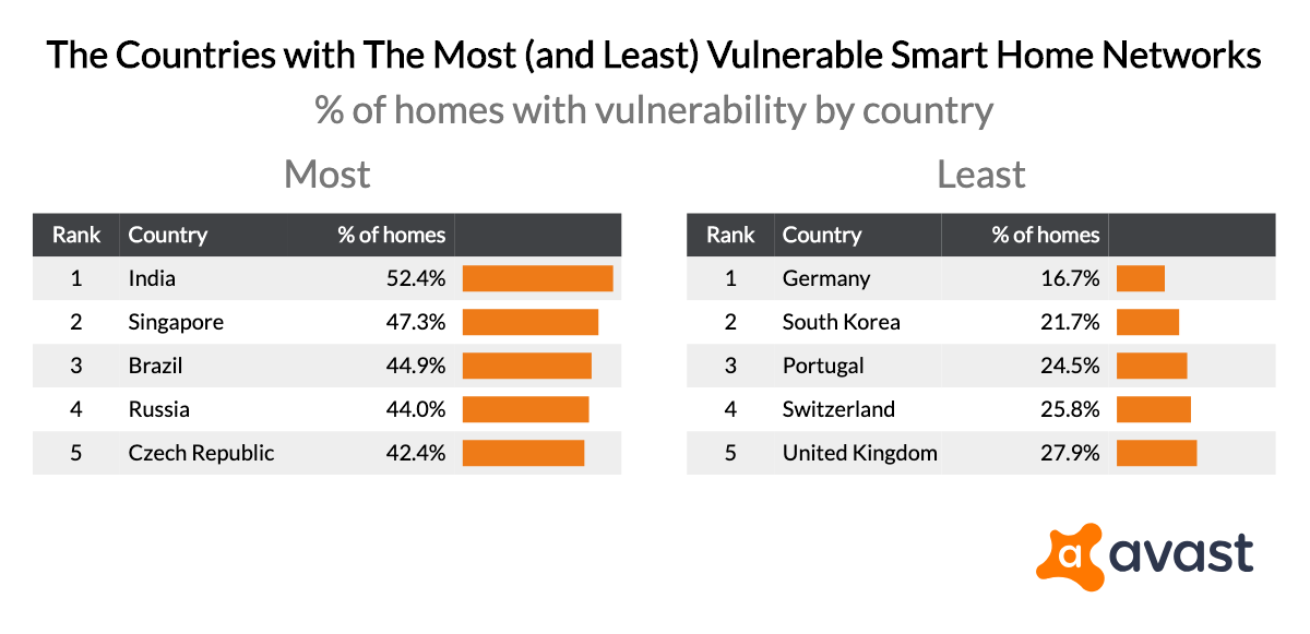 the-countries-with-the-most-and-least-vulnerable-smart-home-networks