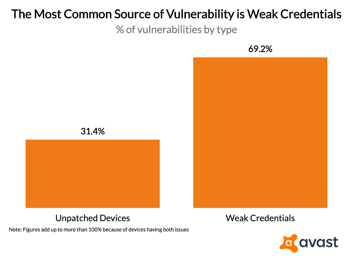 the-most-common-source-of-vulnerability-is-weak-credentials